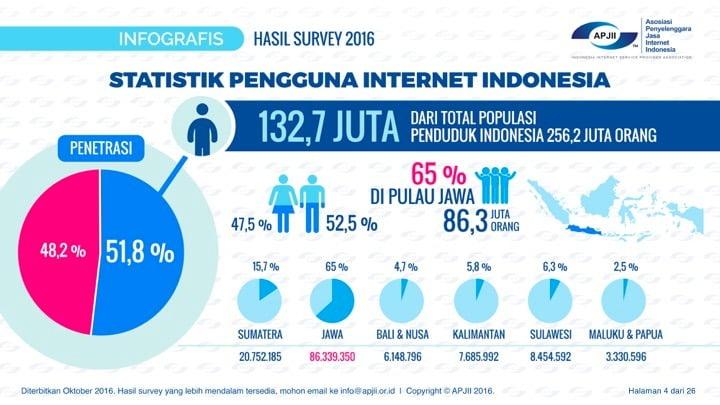 Dari Hasil Penelitian Orang Kaya Jarang Bermain Internet