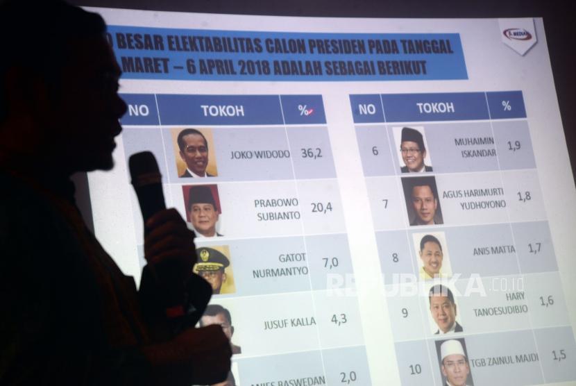 Hasil Media Survei Nasional Beda Sendiri